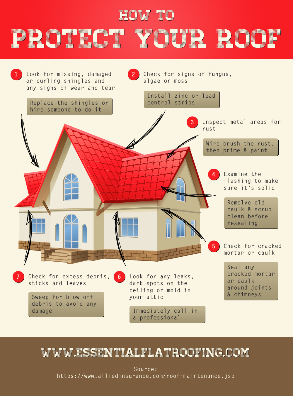 How To Protect Your Roof Essential Flat Roofing