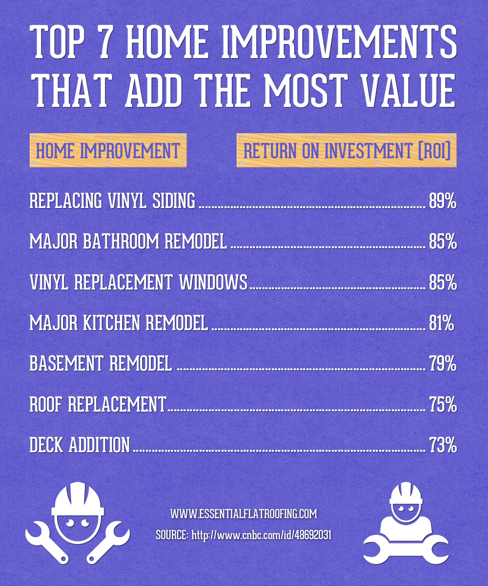 value of home improvements 28 images home improvements